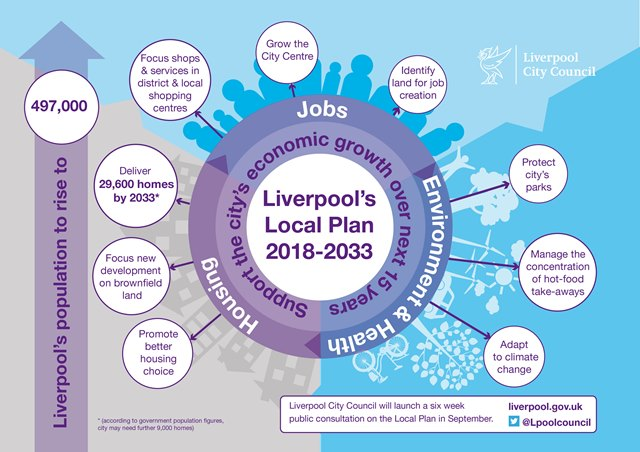 Have your say on Liverpool's 15 year plan